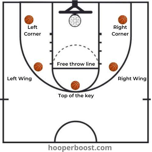 game speed layups basketball drill