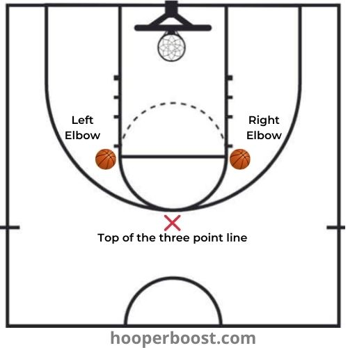 drill for two foot layups