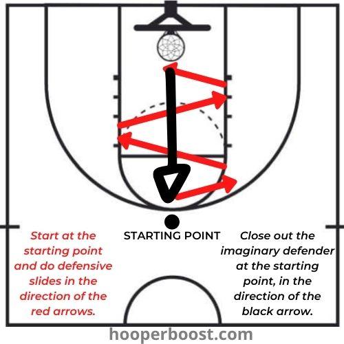 basketball defense drills: defensive closeouts