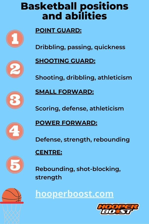 the basketball positions and their abilities