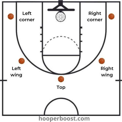 basketball drill: three point shooting